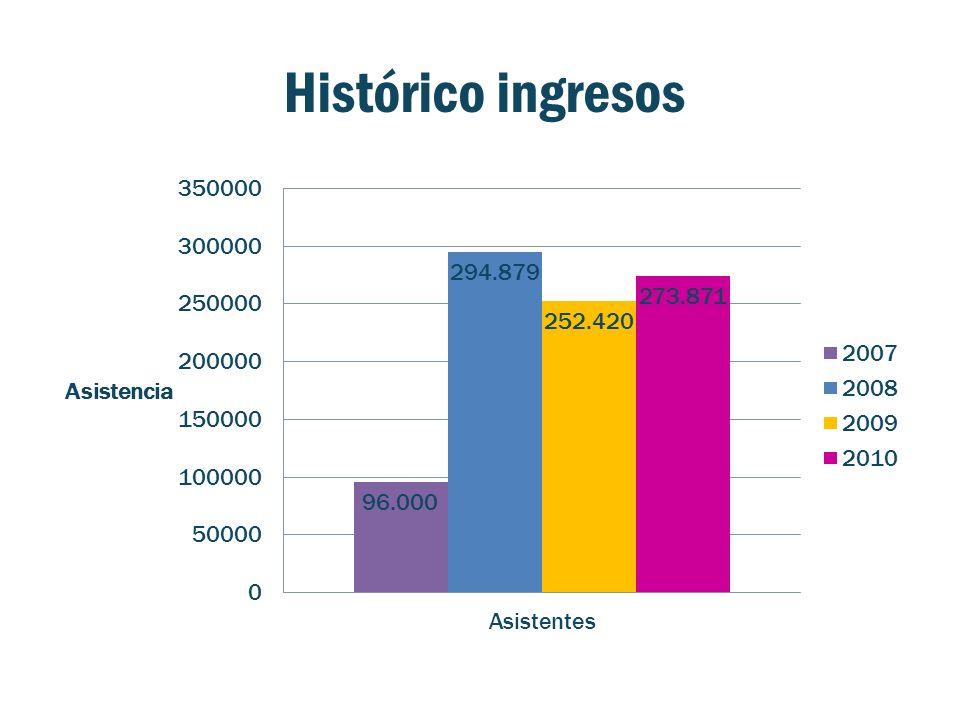 Histórico ingresos