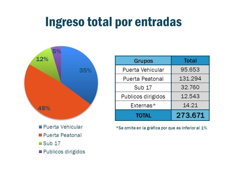 Ingreso total por entradas GruposTotal Puerta Vehicular95.653 Puerta Peatonal131.294 Sub 1732.760 Publicos dirigidos12.543 Externas*14.21 TOTAL273.671 *Se omite en la gráfica por que es inferior al 1%