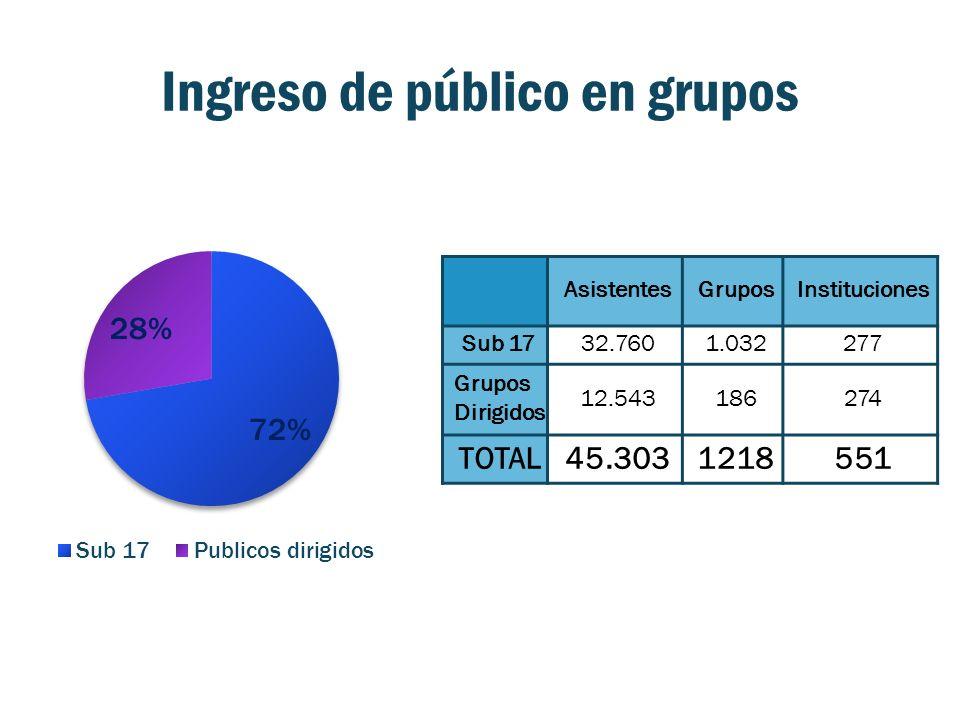 Ingreso de público en grupos AsistentesGruposInstituciones Sub 1732.7601.032277 Grupos Dirigidos 12.543186274 TOTAL45.3031218551
