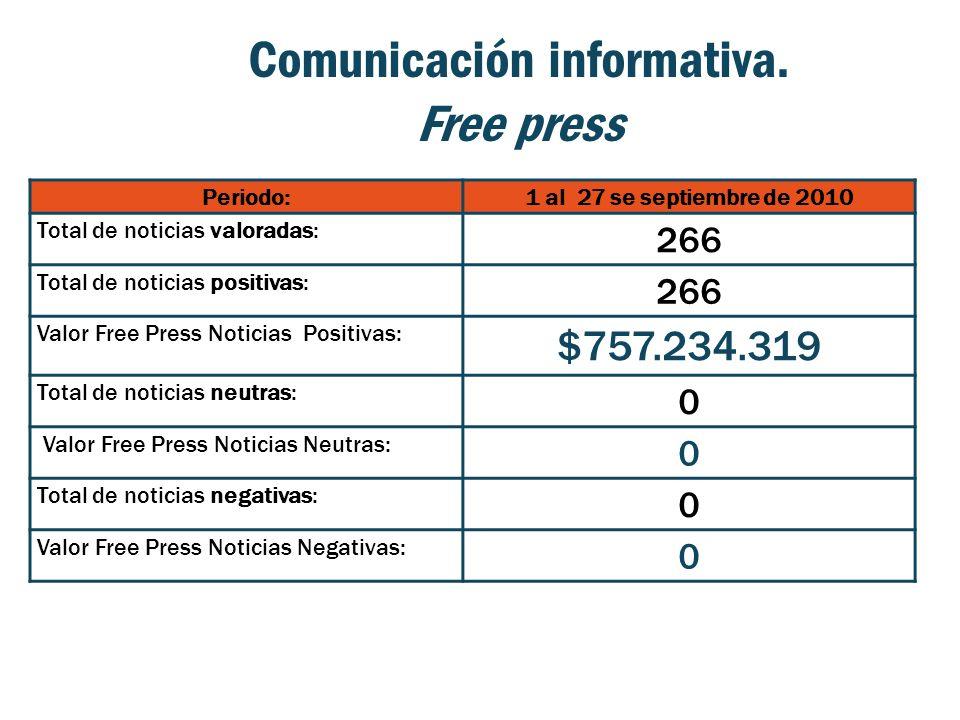 Comunicación informativa. Free press Periodo:1 al 27 se septiembre de 2010 Total de noticias valoradas: 266 Total de noticias positivas: 266 Valor Fre