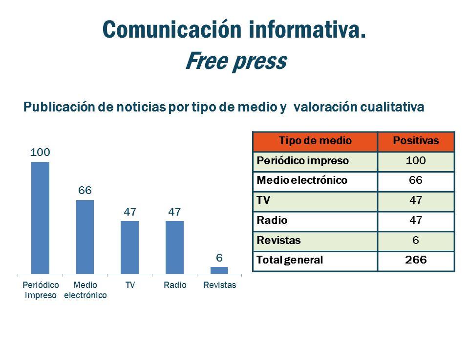 Comunicación informativa. Free press Publicación de noticias por tipo de medio y valoración cualitativa Tipo de medioPositivas Periódico impreso100 Me