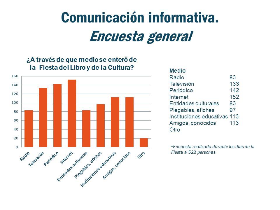 Comunicación informativa. Encuesta general Medio Radio83 Televisión133 Periódico142 Internet152 Entidades culturales83 Plegables, afiches97 Institucio