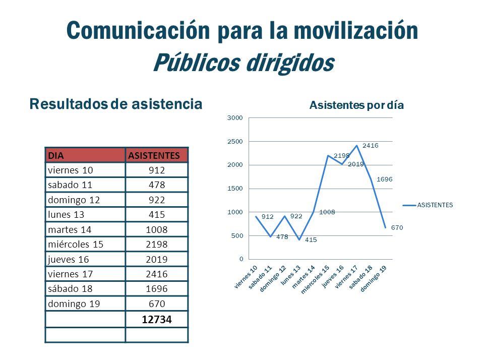 Comunicación para la movilización Públicos dirigidos Resultados de asistencia DIAASISTENTES viernes 10912 sabado 11478 domingo 12922 lunes 13415 marte