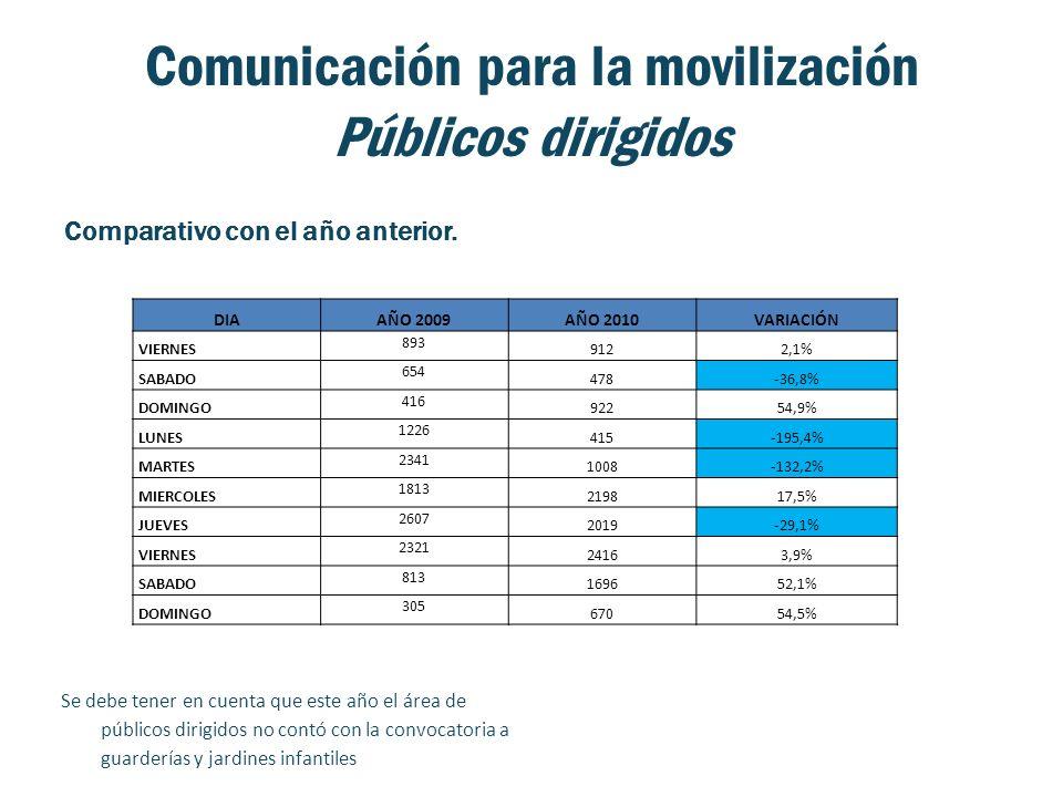Comunicación para la movilización Públicos dirigidos Comparativo con el año anterior. DIAAÑO 2009AÑO 2010VARIACIÓN VIERNES 893 9122,1% SABADO 654 478-