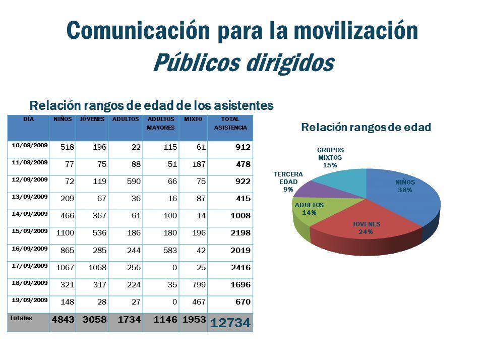 Comunicación para la movilización Públicos dirigidos Relación rangos de edad de los asistentes DÍANIÑOSJÓVENESADULTOS ADULTOS MAYORES MIXTO TOTAL ASISTENCIA 10/09/2009 5181962211561912 11/09/2009 77758851187478 12/09/2009 721195906675922 13/09/2009 20967361687415 14/09/2009 46636761100141008 15/09/2009 11005361861801962198 16/09/2009 865285244583422019 17/09/2009 106710682560252416 18/09/2009 321317224357991696 19/09/2009 14828270467670 Totales 48433058173411461953 12734
