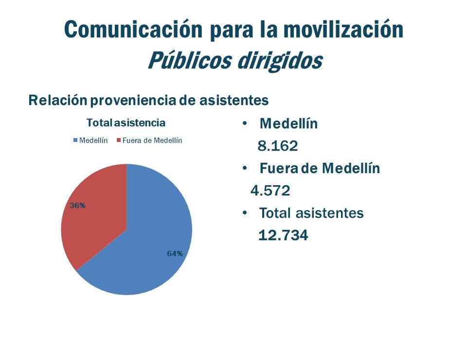 Comunicación para la movilización Públicos dirigidos Relación proveniencia de asistentes Medellín 8.162 Fuera de Medellín 4.572 Total asistentes 12.734