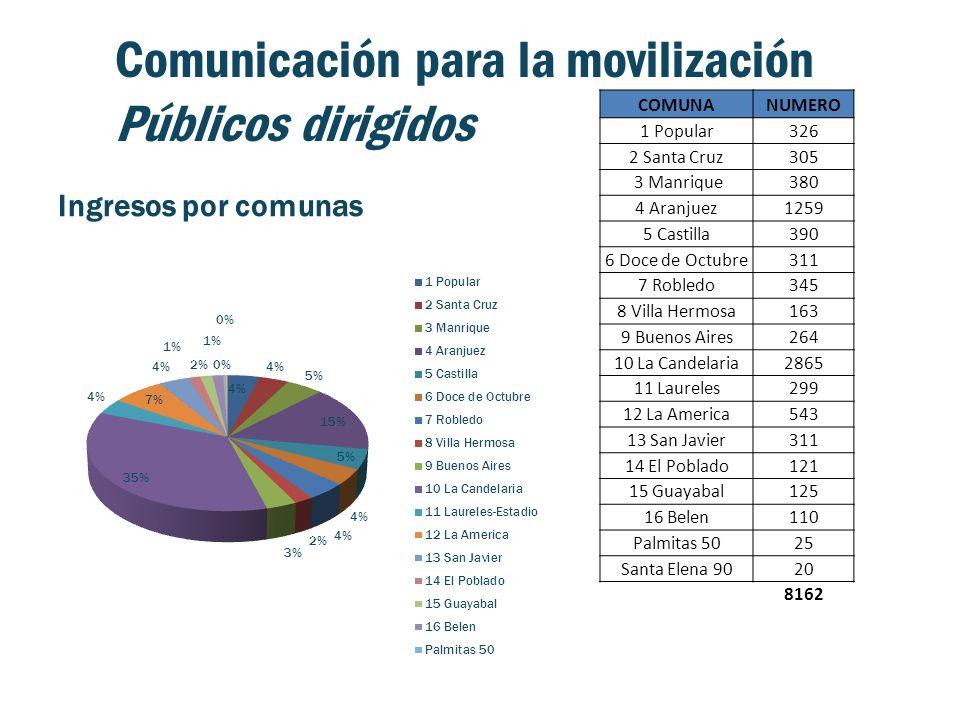 Comunicación para la movilización Públicos dirigidos Ingresos por comunas COMUNANUMERO 1 Popular326 2 Santa Cruz305 3 Manrique380 4 Aranjuez1259 5 Cas