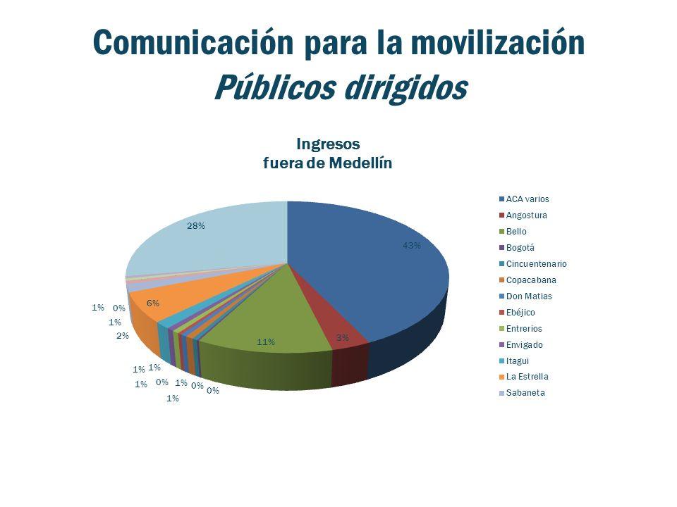 Comunicación para la movilización Públicos dirigidos