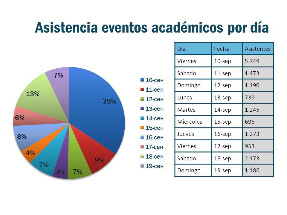 Asistencia eventos académicos por día DíaFechaAsistentes Viernes10-sep5.749 Sábado11-sep1.473 Domingo12-sep1.190 Lunes13-sep739 Martes14-sep1.245 Miercóles15-sep696 Jueves16-sep1.273 Viernes17-sep953 Sábado18-sep2.173 Domingo19-sep1.186