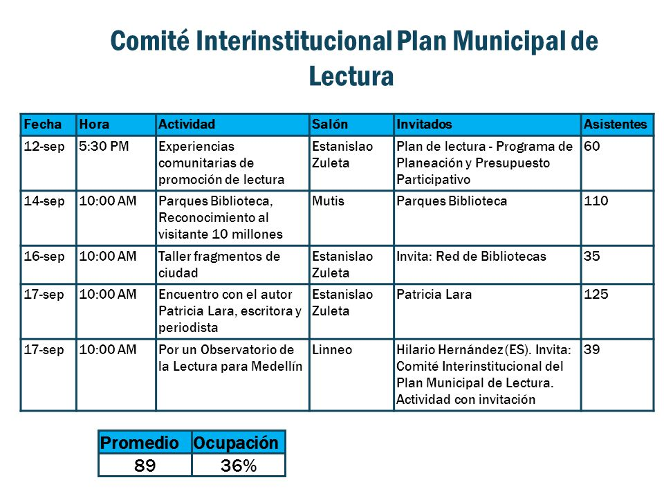 Comité Interinstitucional Plan Municipal de Lectura FechaHoraActividadSalónInvitadosAsistentes 12-sep5:30 PMExperiencias comunitarias de promoción de