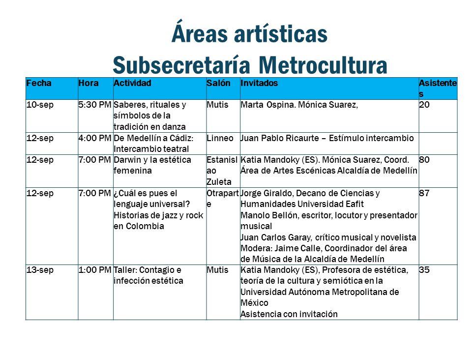Áreas artísticas Subsecretaría Metrocultura FechaHoraActividadSalónInvitadosAsistente s 10-sep5:30 PMSaberes, rituales y símbolos de la tradición en danza MutisMarta Ospina.