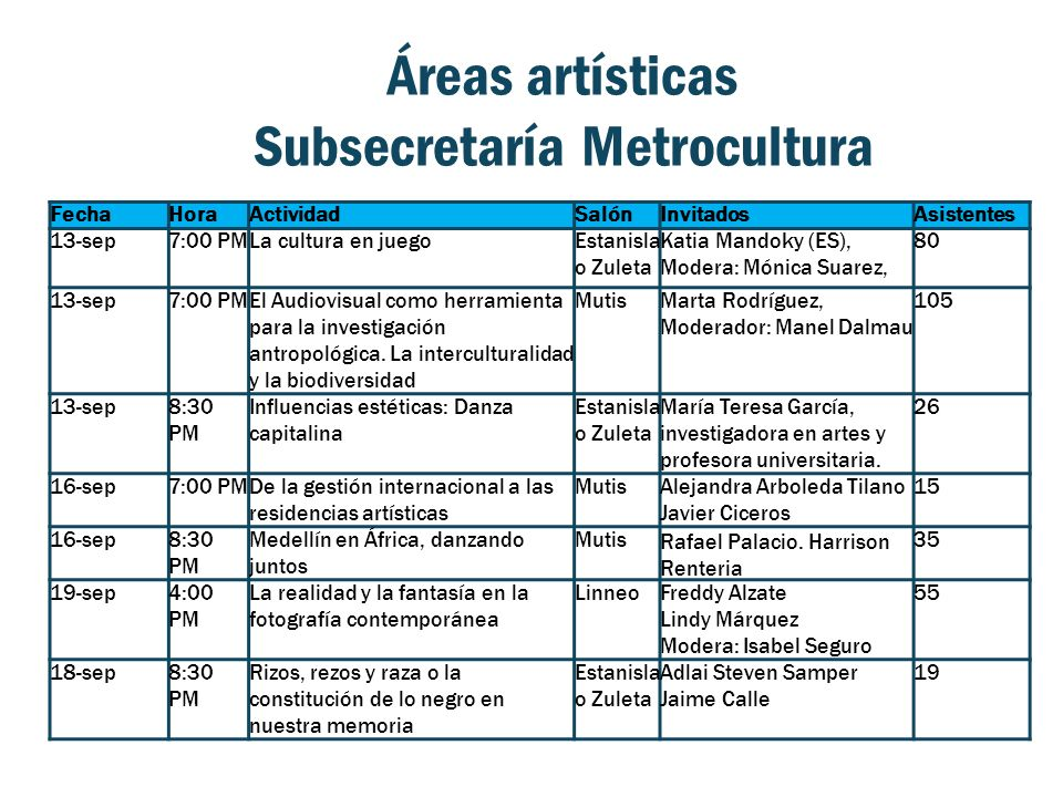 Áreas artísticas Subsecretaría Metrocultura FechaHoraActividadSalónInvitadosAsistentes 13-sep7:00 PMLa cultura en juegoEstanisla o Zuleta Katia Mandok