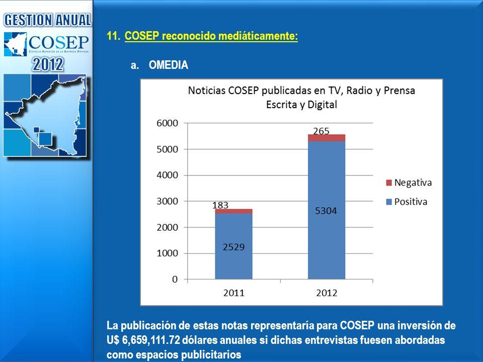 11.COSEP reconocido mediáticamente: a.OMEDIA La publicación de estas notas representaría para COSEP una inversión de U$ 6,659,111.72 dólares anuales s