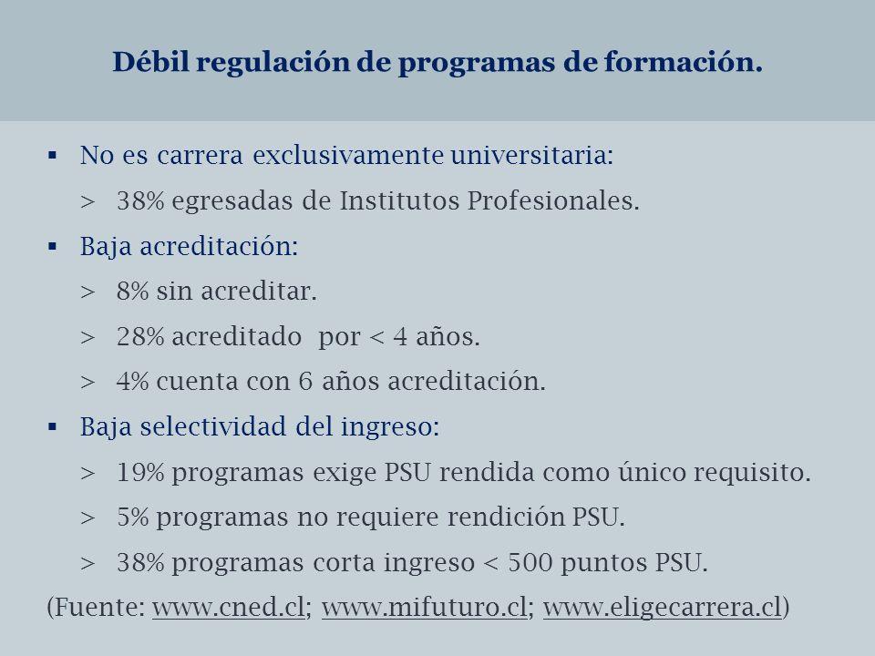 Débil regulación de programas de formación.