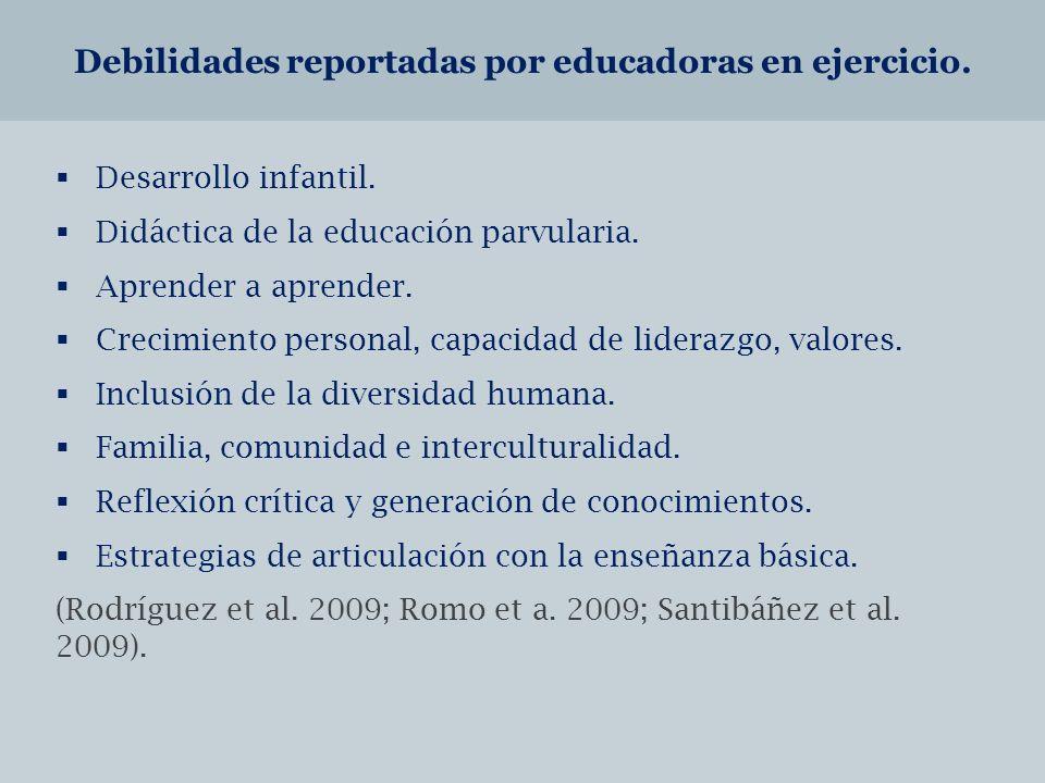 Debilidades reportadas por educadoras en ejercicio.