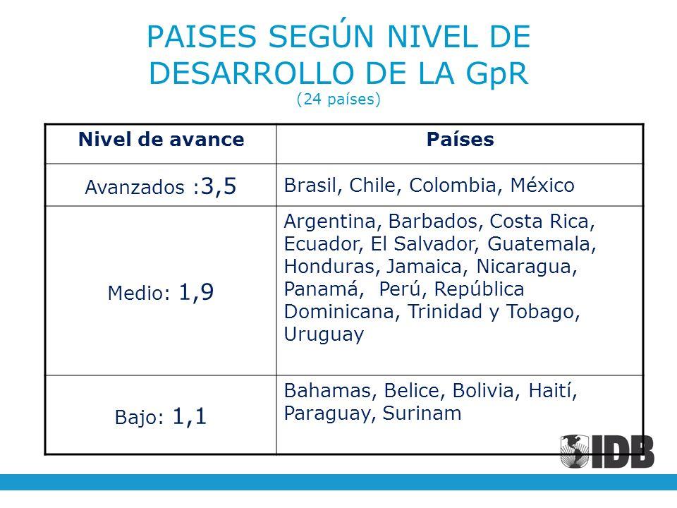 Nivel de avancePaíses Avanzados : 3,5 Brasil, Chile, Colombia, México Medio: 1,9 Argentina, Barbados, Costa Rica, Ecuador, El Salvador, Guatemala, Hon