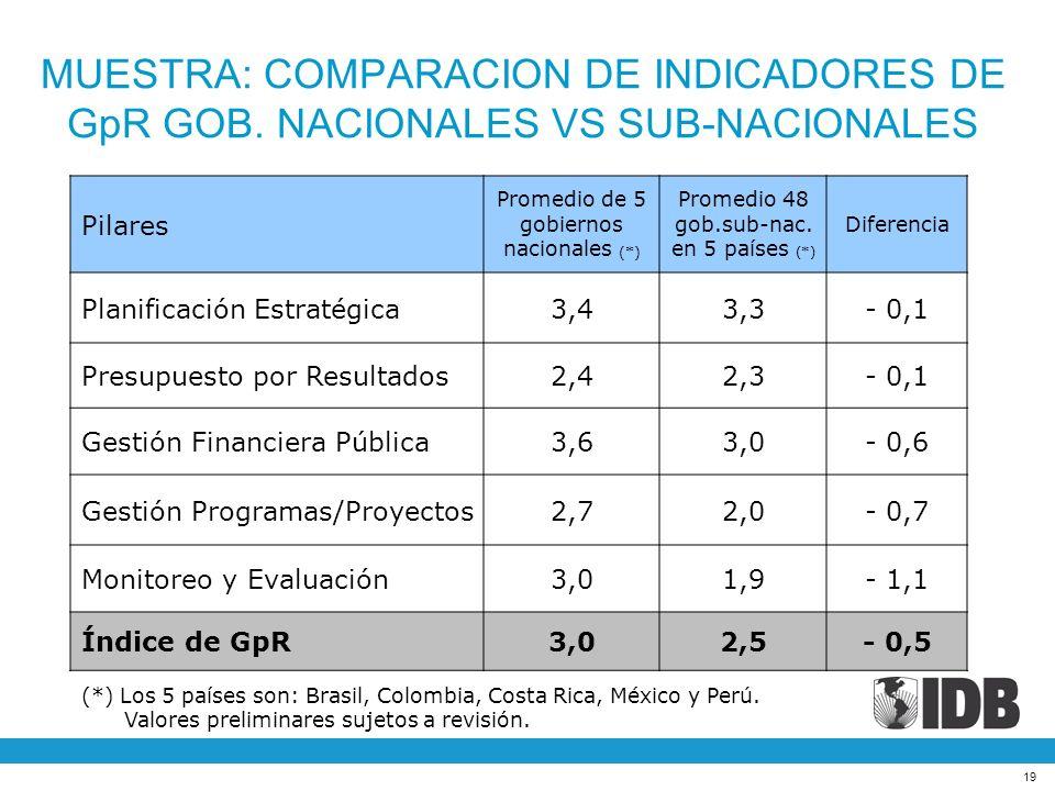 19 Pilares Promedio de 5 gobiernos nacionales (*) Promedio 48 gob.sub-nac. en 5 países (*) Diferencia Planificación Estratégica3,43,3- 0,1 Presupuesto