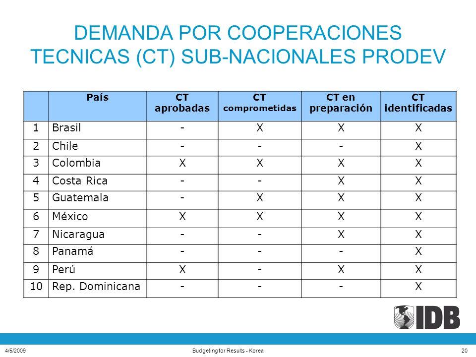 DEMANDA POR COOPERACIONES TECNICAS (CT) SUB-NACIONALES PRODEV PaísCT aprobadas CT comprometidas CT en preparación CT identificadas 1Brasil-XXX 2Chile---X 3ColombiaXXXX 4Costa Rica--XX 5Guatemala-XXX 6MéxicoXXXX 7Nicaragua--XX 8Panamá---X 9PerúX-XX 10Rep.