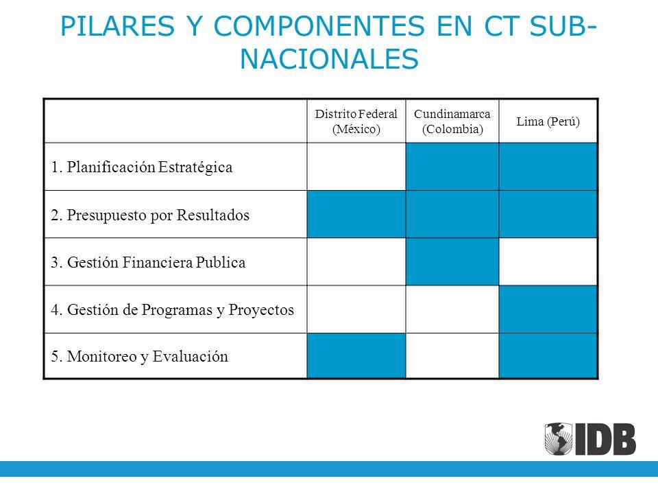 PILARES Y COMPONENTES EN CT SUB- NACIONALES Distrito Federal (México) Cundinamarca (Colombia) Lima (Perú) 1. Planificación Estratégica 2. Presupuesto