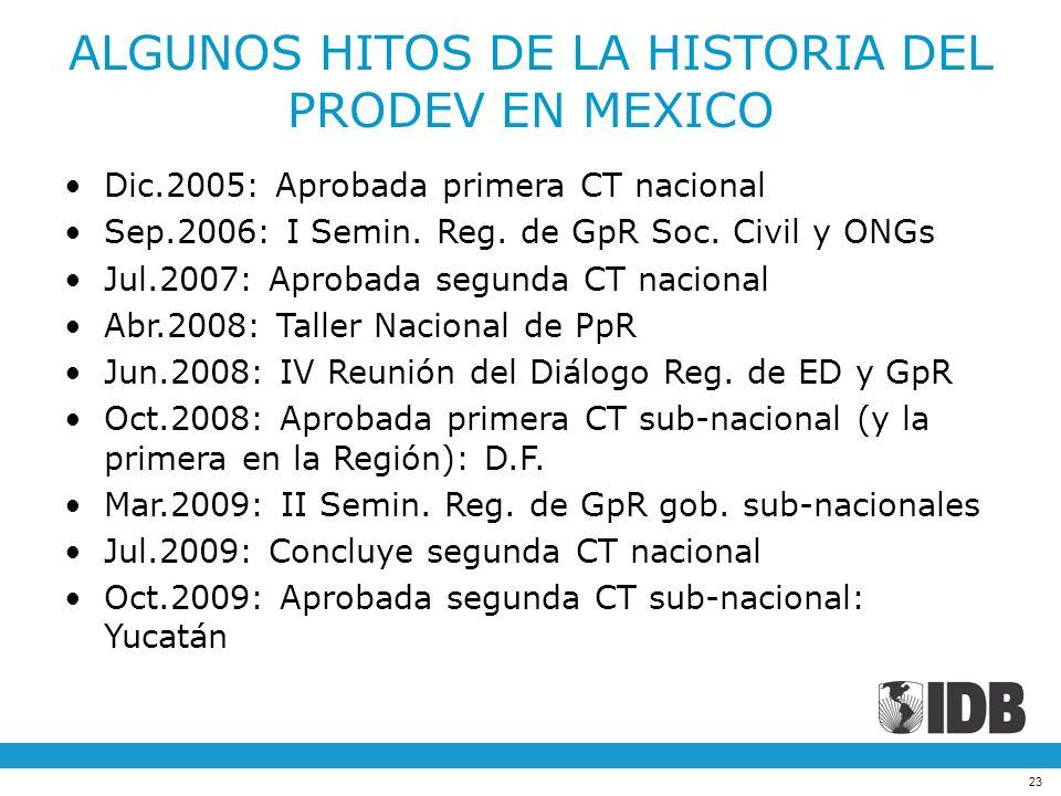 23 ALGUNOS HITOS DE LA HISTORIA DEL PRODEV EN MEXICO Dic.2005: Aprobada primera CT nacional Sep.2006: I Semin. Reg. de GpR Soc. Civil y ONGs Jul.2007: