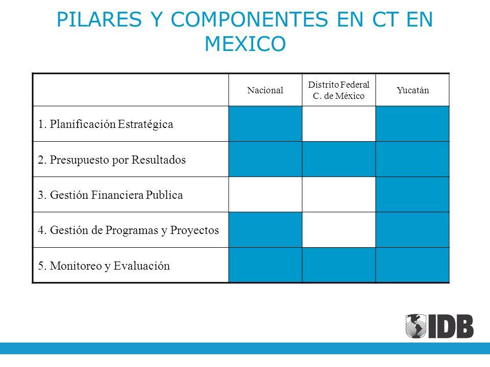 PILARES Y COMPONENTES EN CT EN MEXICO Nacional Distrito Federal C. de México Yucatán 1. Planificación Estratégica 2. Presupuesto por Resultados 3. Ges