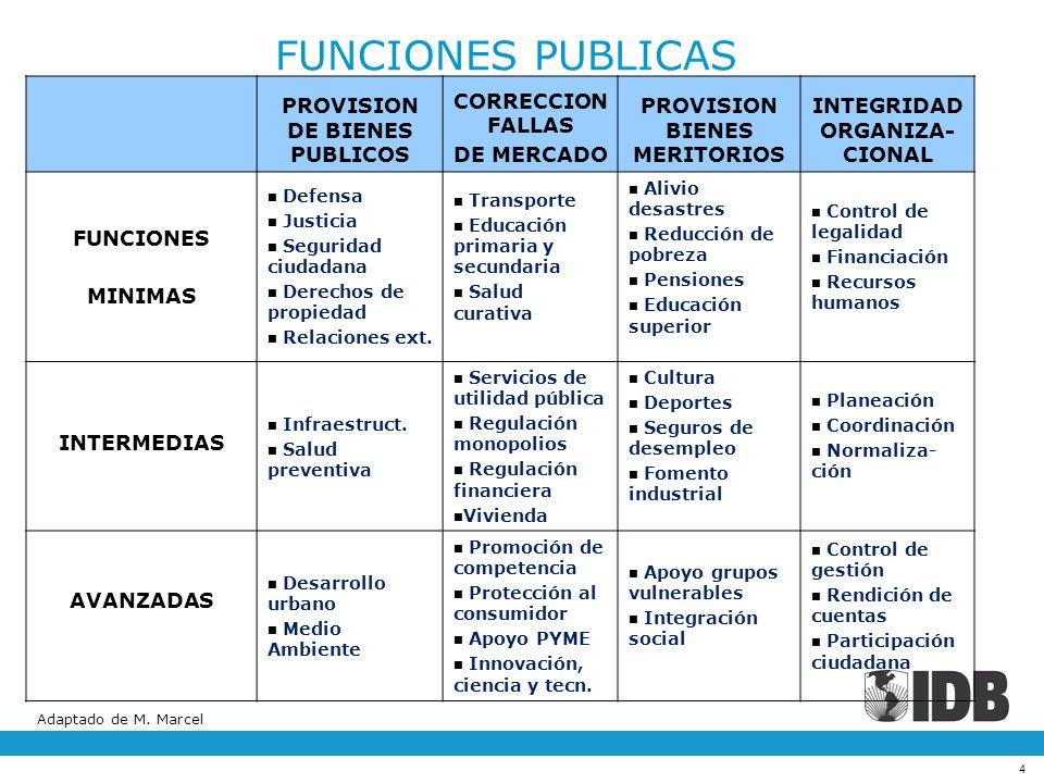 4 PROVISION DE BIENES PUBLICOS CORRECCION FALLAS DE MERCADO PROVISION BIENES MERITORIOS INTEGRIDAD ORGANIZA- CIONAL FUNCIONES MINIMAS Defensa Justicia