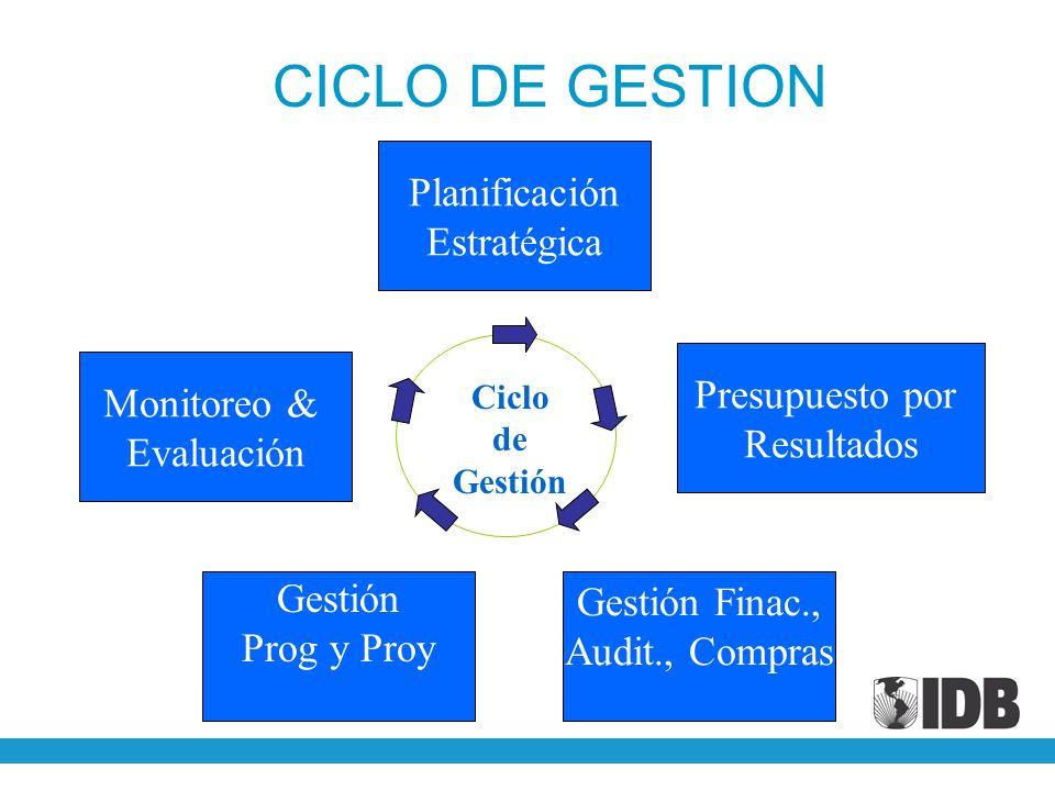 Planificación Estratégica Ciclo de Gestión Gestión Finac., Audit., Compras Presupuesto por Resultados Monitoreo & Evaluación Gestión Prog y Proy CICLO