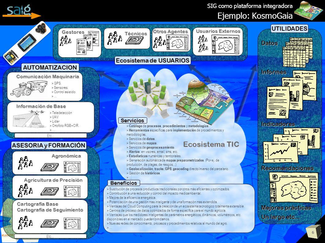 6 SIG como plataforma integradora Ejemplo: KosmoGaia > Catálogo de procesos, procedimientos y metodologías. > Herramientas específicas para implementa