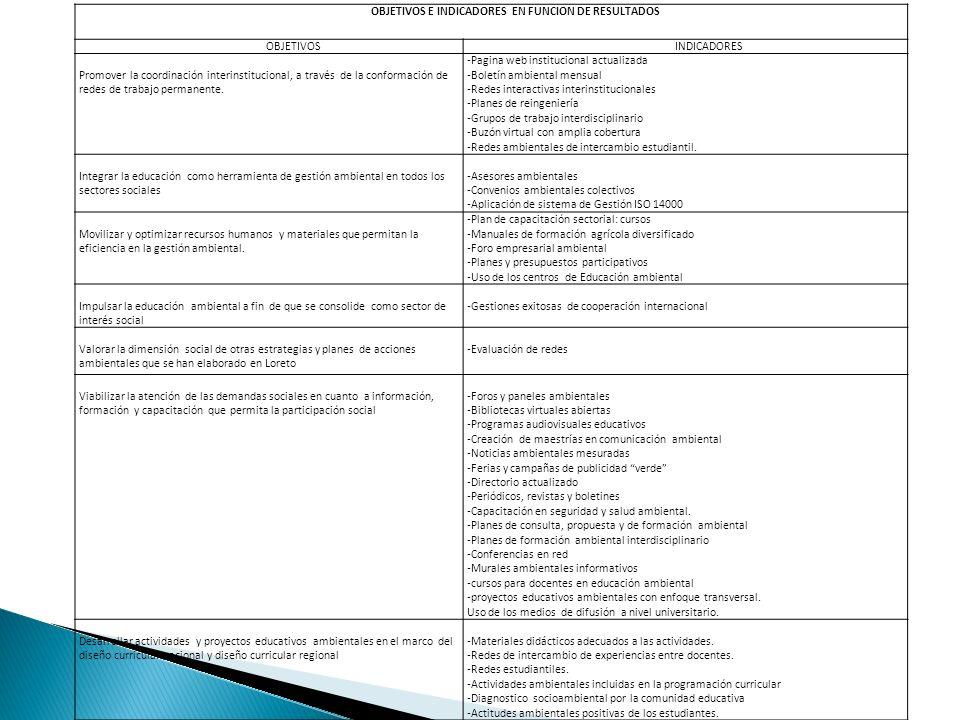OBJETIVOS E INDICADORES EN FUNCION DE RESULTADOS OBJETIVOSINDICADORES Promover la coordinación interinstitucional, a través de la conformación de rede