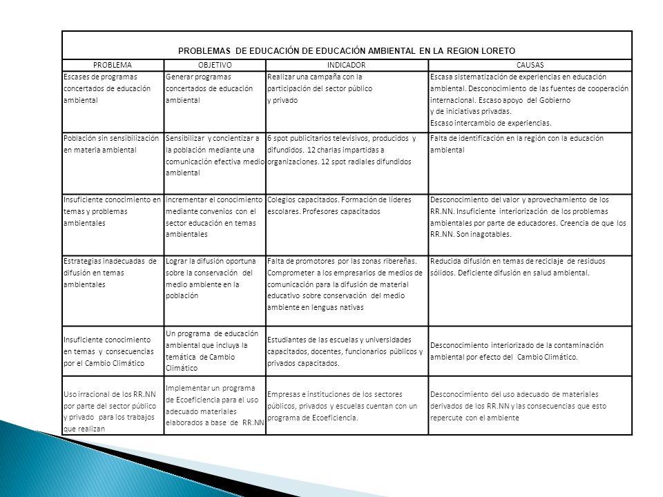 PROBLEMAS DE EDUCACIÓN DE EDUCACIÓN AMBIENTAL EN LA REGION LORETO PROBLEMAOBJETIVOINDICADORCAUSAS Escases de programas concertados de educación ambien