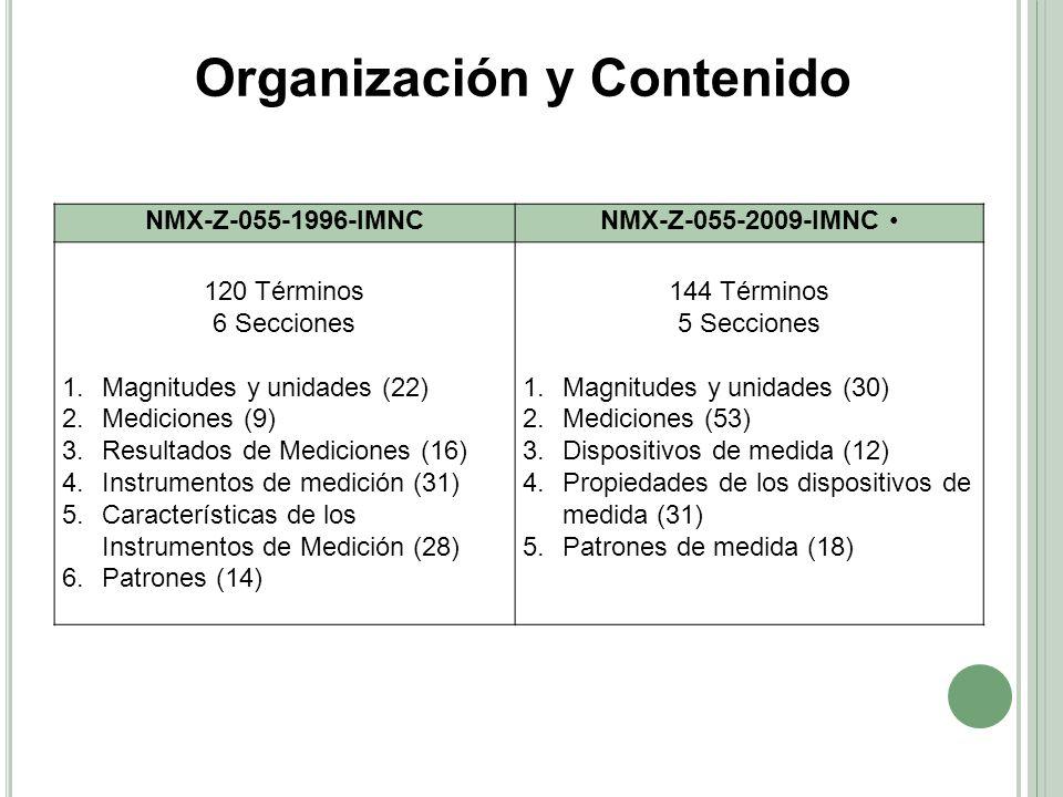 Organización y Contenido NMX-Z-055-1996-IMNCNMX-Z-055-2009-IMNC 120 Términos 6 Secciones 1.Magnitudes y unidades (22) 2.Mediciones (9) 3.Resultados de Mediciones (16) 4.Instrumentos de medición (31) 5.Características de los Instrumentos de Medición (28) 6.Patrones (14) 144 Términos 5 Secciones 1.Magnitudes y unidades (30) 2.Mediciones (53) 3.Dispositivos de medida (12) 4.Propiedades de los dispositivos de medida (31) 5.Patrones de medida (18)