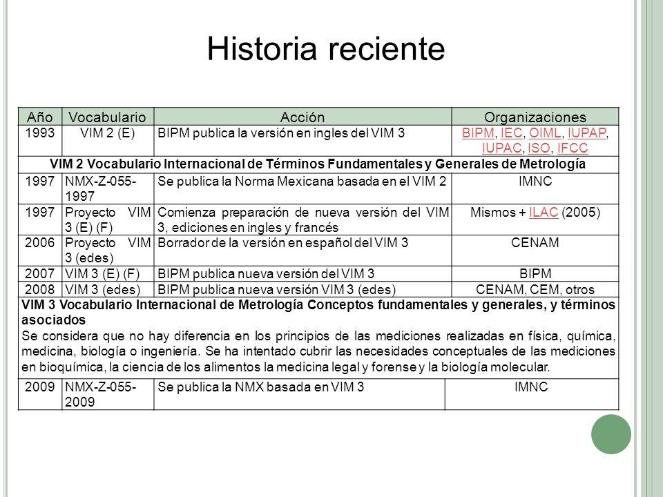 AñoVocabularioAcciónOrganizaciones 1993VIM 2 (E)BIPM publica la versión en ingles del VIM 3BIPMBIPM, IEC, OIML, IUPAP, IUPAC, ISO, IFCCIECOIMLIUPAP IU