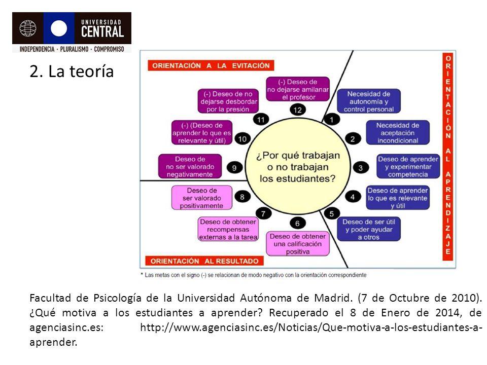 2.La teoría Facultad de Psicología de la Universidad Autónoma de Madrid.