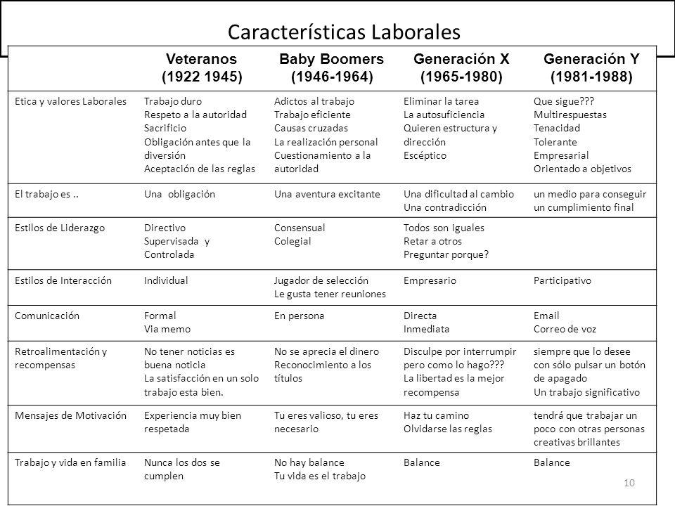 Veteranos (1922 1945) Baby Boomers (1946-1964) Generación X (1965-1980) Generación Y (1981-1988) Etica y valores LaboralesTrabajo duro Respeto a la au