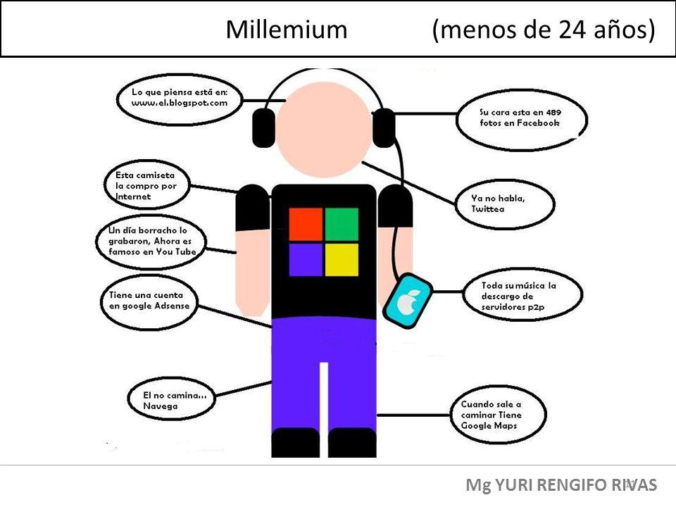 Mg YURI RENGIFO RIVAS Millemium (menos de 24 años) 11