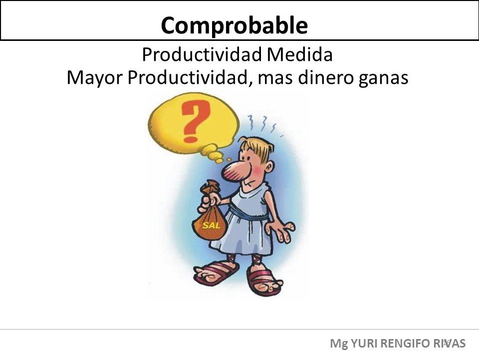 Productividad Medida Mayor Productividad, mas dinero ganas Comprobable Mg YURI RENGIFO RIVAS 16