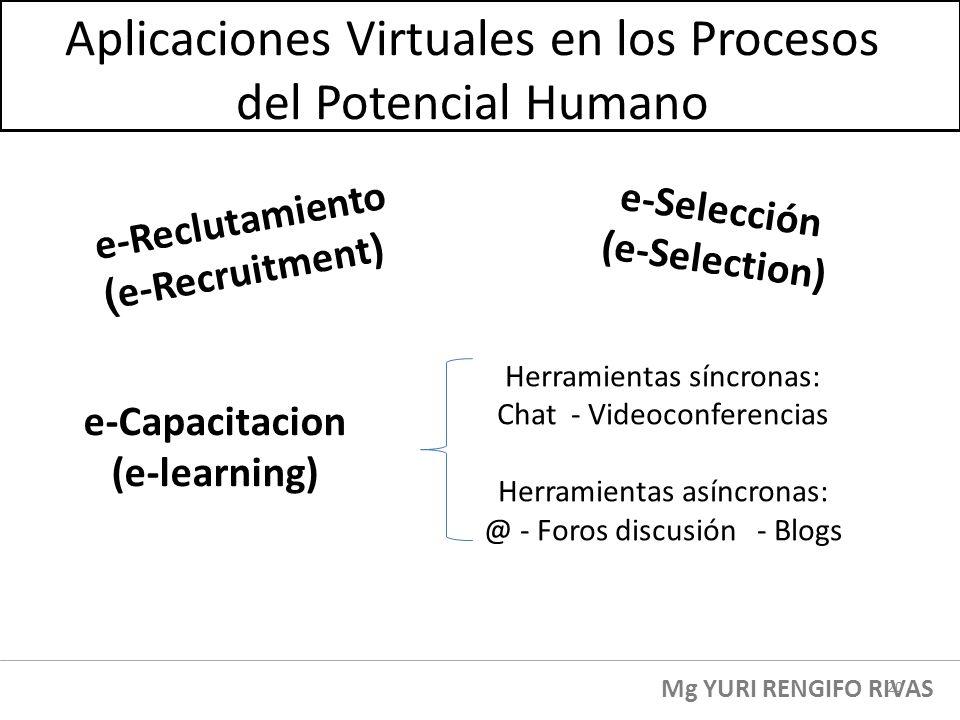 e-Reclutamiento ( e-Recruitment) Aplicaciones Virtuales en los Procesos del Potencial Humano e-Selección (e-Selection) e-Capacitacion (e-learning) Her
