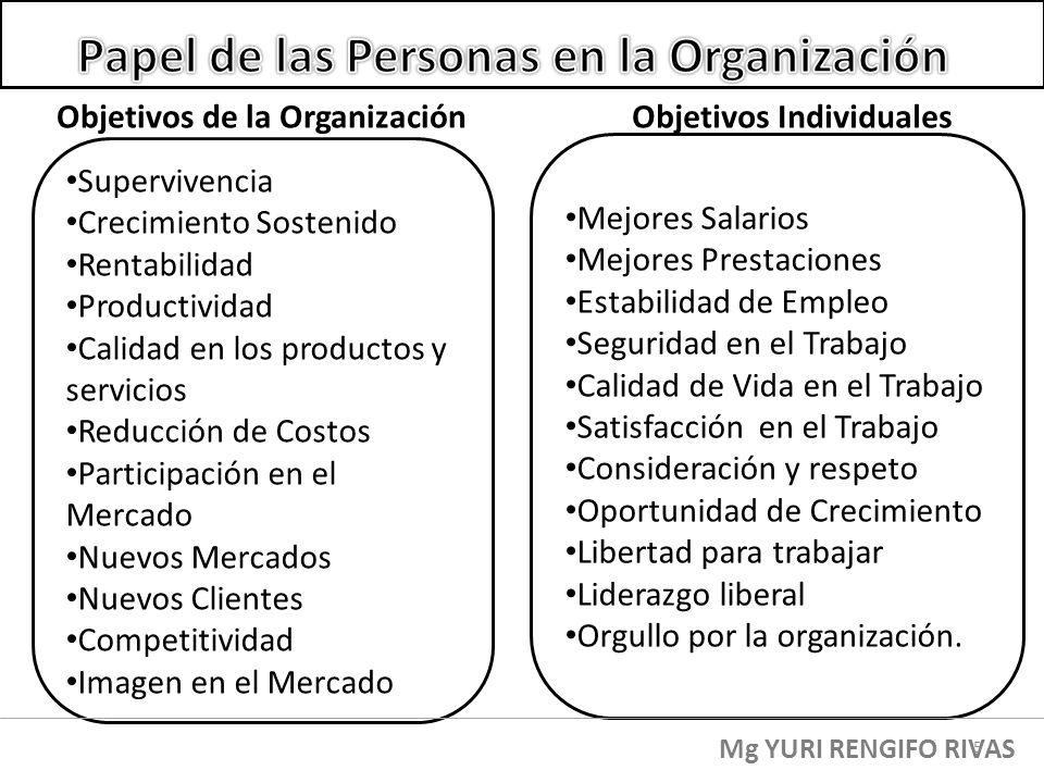 Objetivos de la Organización Supervivencia Crecimiento Sostenido Rentabilidad Productividad Calidad en los productos y servicios Reducción de Costos P