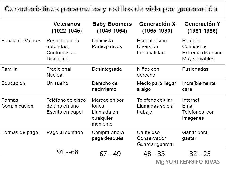 Veteranos (1922 1945) Baby Boomers (1946-1964) Generación X (1965-1980) Generación Y (1981-1988) Escala de ValoresRespeto por la autoridad, Conformist