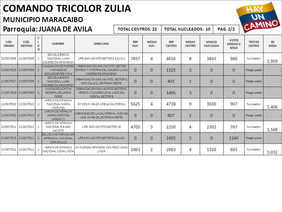 COMANDO TRICOLOR ZULIA MUNICIPIO MARACAIBO Parroquia: JUANA DE AVILA COD. ORIGEN COD. DESTINO TIPOTIPO NOMBREDIRECCION REP NUC. MESAS NUC. REP CENTRO