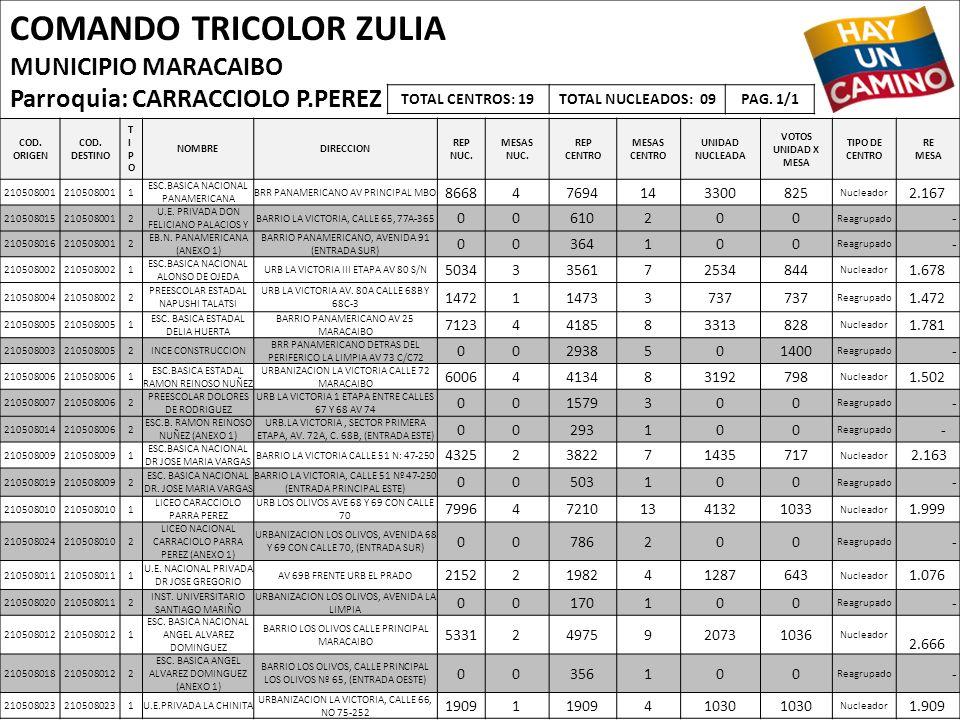 COMANDO TRICOLOR ZULIA MUNICIPIO MARACAIBO Parroquia: CARRACCIOLO P.PEREZ COD. ORIGEN COD. DESTINO TIPOTIPO NOMBREDIRECCION REP NUC. MESAS NUC. REP CE