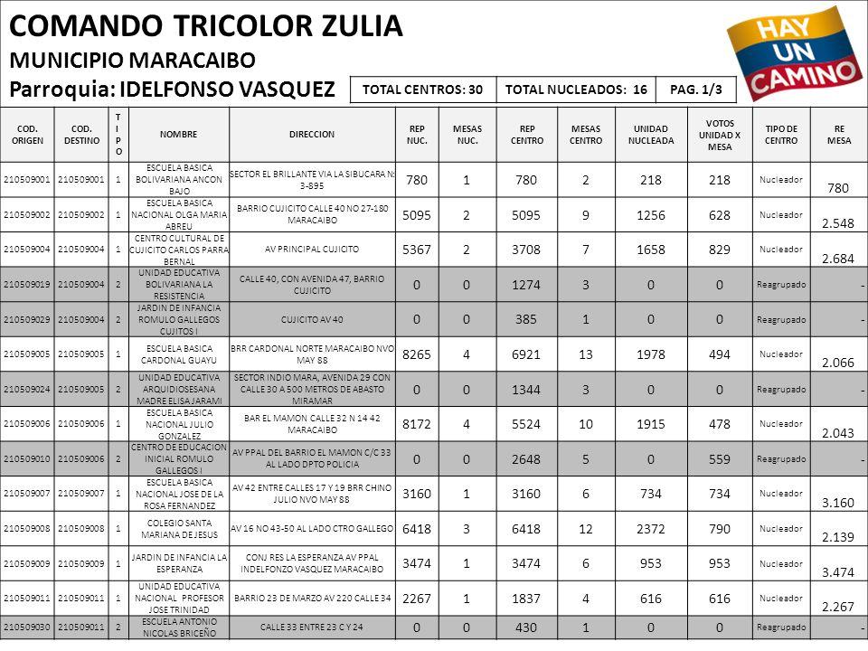 COMANDO TRICOLOR ZULIA MUNICIPIO MARACAIBO Parroquia: IDELFONSO VASQUEZ COD. ORIGEN COD. DESTINO TIPOTIPO NOMBREDIRECCION REP NUC. MESAS NUC. REP CENT