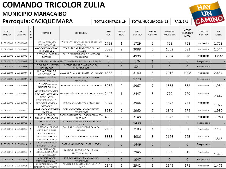 COMANDO TRICOLOR ZULIA MUNICIPIO MARACAIBO Parroquia: CACIQUE MARA COD. ORIGEN COD. DESTINO TIPOTIPO NOMBREDIRECCION REP NUC. MESAS NUC. REP CENTRO ME