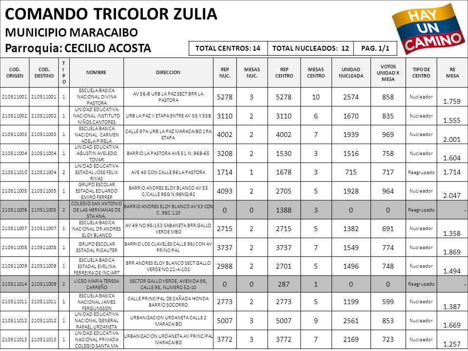 COMANDO TRICOLOR ZULIA MUNICIPIO MARACAIBO Parroquia: CECILIO ACOSTA COD. ORIGEN COD. DESTINO TIPOTIPO NOMBREDIRECCION REP NUC. MESAS NUC. REP CENTRO