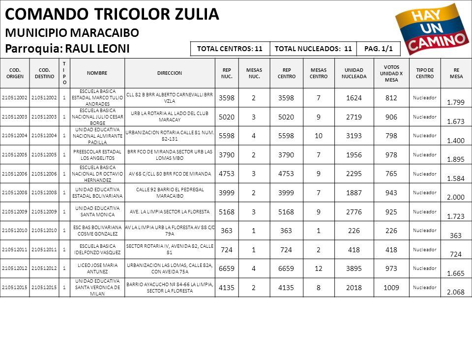 COMANDO TRICOLOR ZULIA MUNICIPIO MARACAIBO Parroquia: RAUL LEONI COD. ORIGEN COD. DESTINO TIPOTIPO NOMBREDIRECCION REP NUC. MESAS NUC. REP CENTRO MESA