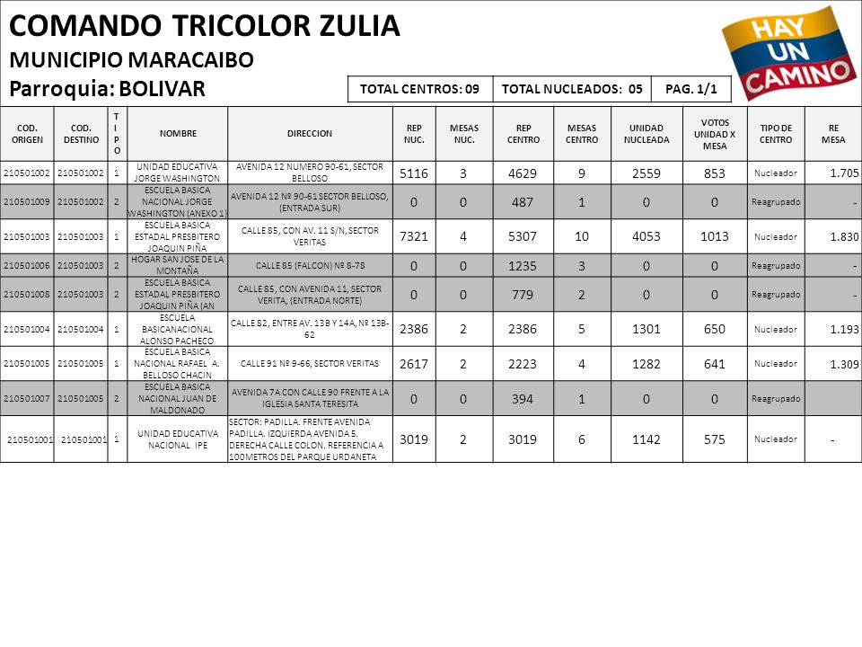 COMANDO TRICOLOR ZULIA MUNICIPIO MARACAIBO Parroquia: BOLIVAR COD. ORIGEN COD. DESTINO TIPOTIPO NOMBREDIRECCION REP NUC. MESAS NUC. REP CENTRO MESAS C