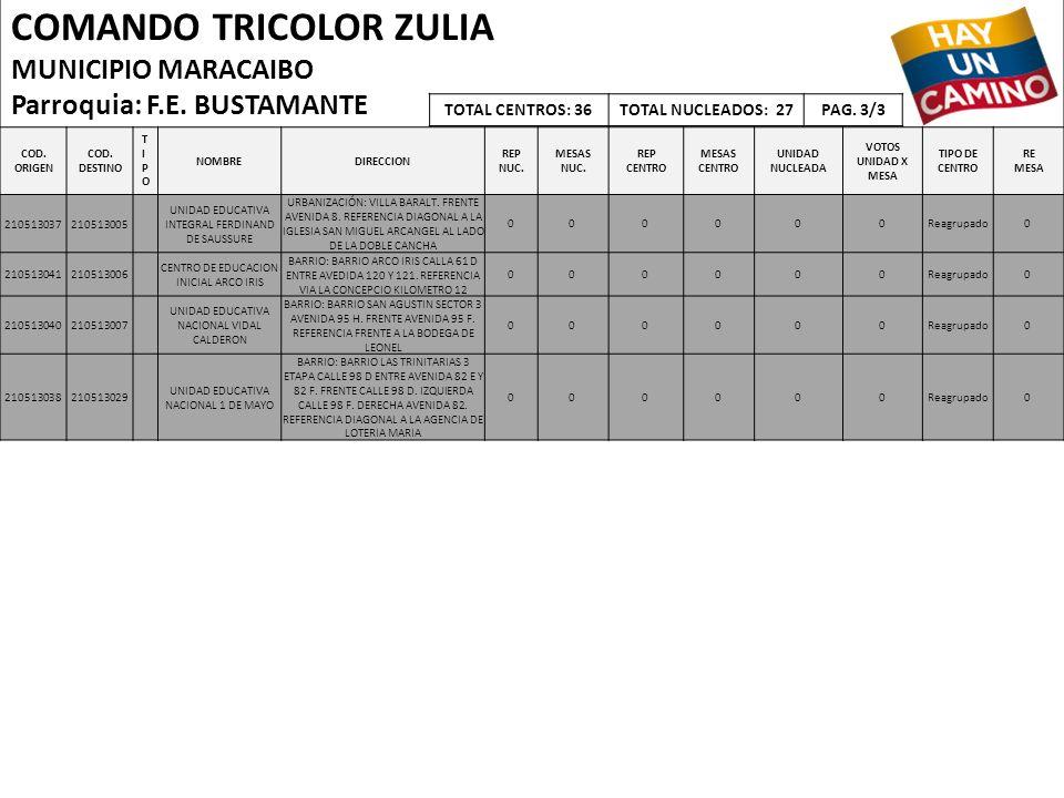 COMANDO TRICOLOR ZULIA MUNICIPIO MARACAIBO Parroquia: F.E. BUSTAMANTE COD. ORIGEN COD. DESTINO TIPOTIPO NOMBREDIRECCION REP NUC. MESAS NUC. REP CENTRO
