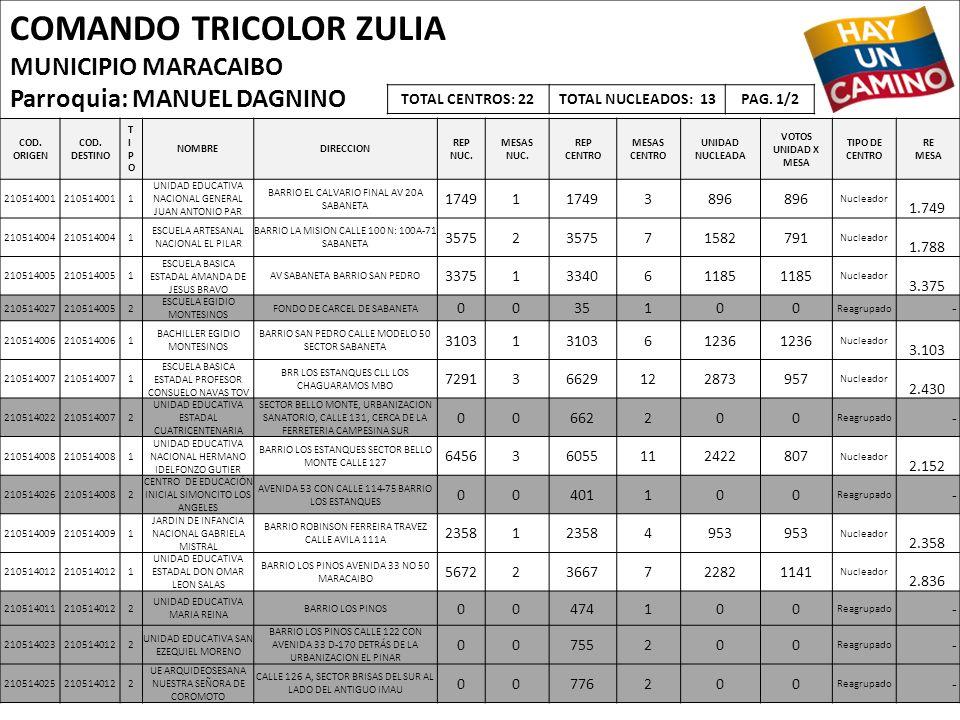 COMANDO TRICOLOR ZULIA MUNICIPIO MARACAIBO Parroquia: MANUEL DAGNINO COD. ORIGEN COD. DESTINO TIPOTIPO NOMBREDIRECCION REP NUC. MESAS NUC. REP CENTRO