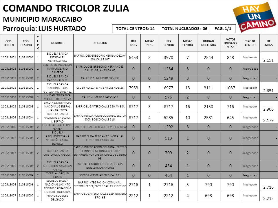 COMANDO TRICOLOR ZULIA MUNICIPIO MARACAIBO Parroquia: LUIS HURTADO COD. ORIGEN COD. DESTINO TIPOTIPO NOMBREDIRECCION REP NUC. MESAS NUC. REP CENTRO ME