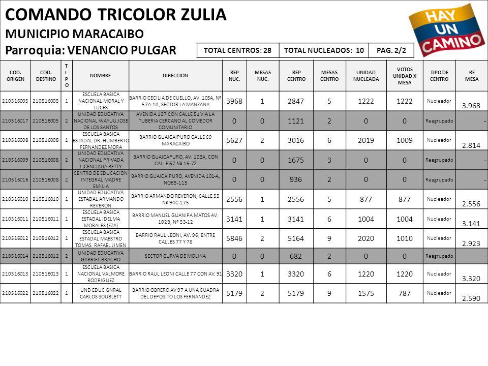 COMANDO TRICOLOR ZULIA MUNICIPIO MARACAIBO Parroquia: VENANCIO PULGAR COD. ORIGEN COD. DESTINO TIPOTIPO NOMBREDIRECCION REP NUC. MESAS NUC. REP CENTRO